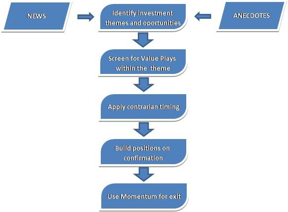 InvestmentProcess